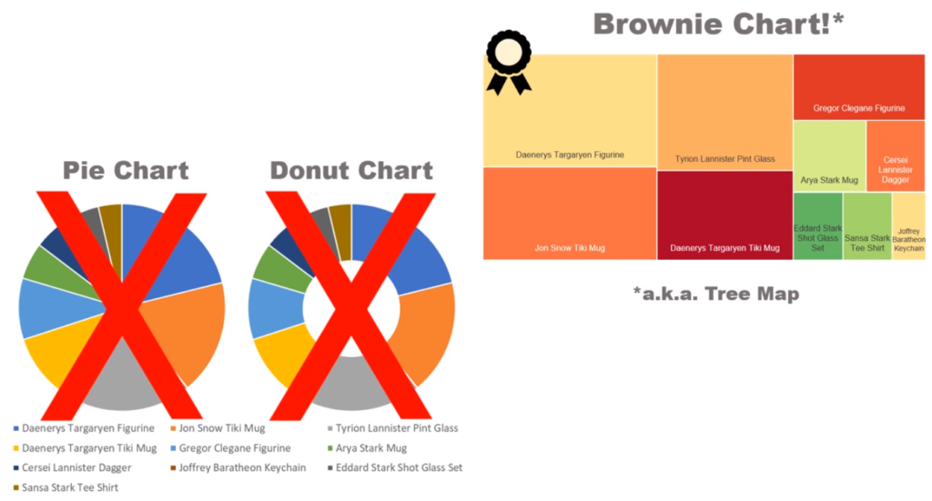 The brownie chart shown with its cousins, the pie chart and doughnut chart